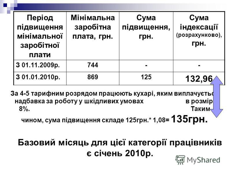 Період підвищення мінімальної заробітної плати Мінімальна заробітна плата, грн. Сума підвищення, грн. Сума індексації (розрахунково), грн. З 01.11.2009р.744-- З 01.01.2010р.869125 132,96 За 4-5 тарифним розрядом працюють кухарі, яким виплачується над