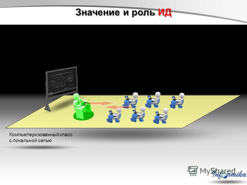 Значение и роль ИД Компьютеризованный класс с локальной сетью
