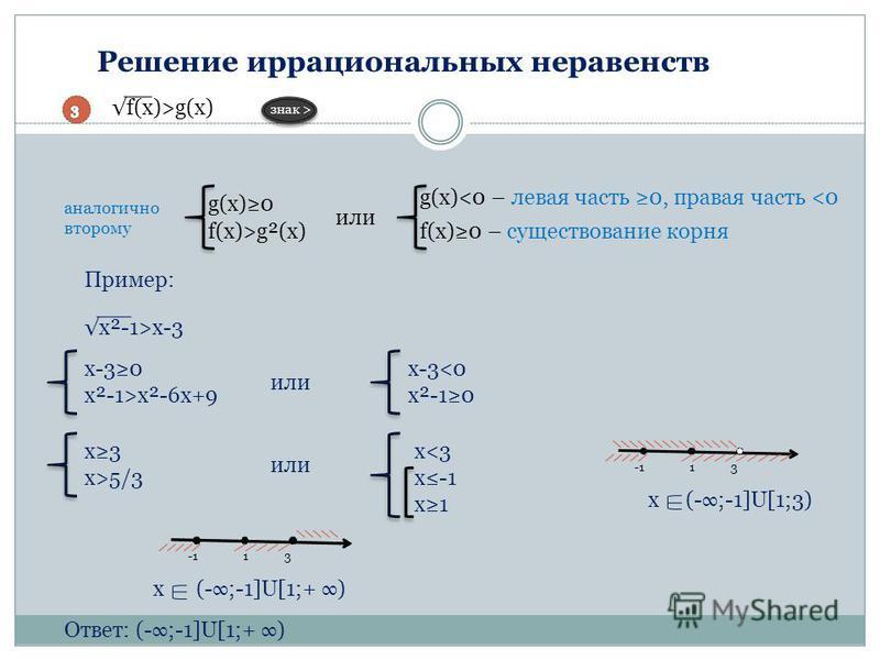 Решение иррациональных неравенств f(x)>g(x) знак > или Пример: x²-1>x-3 x-30 x²-1>x²-6x+9 x-3<0 x²-10 или x3 x>5/3 или x<3 x-1 x1 x (-;-1]U[1;+ ) Ответ: (-;-1]U[1;+ ) g(x)0 f(x)>g²(x) g(x)<0 – левая часть 0, правая часть <0 f(x)0 – существование корн