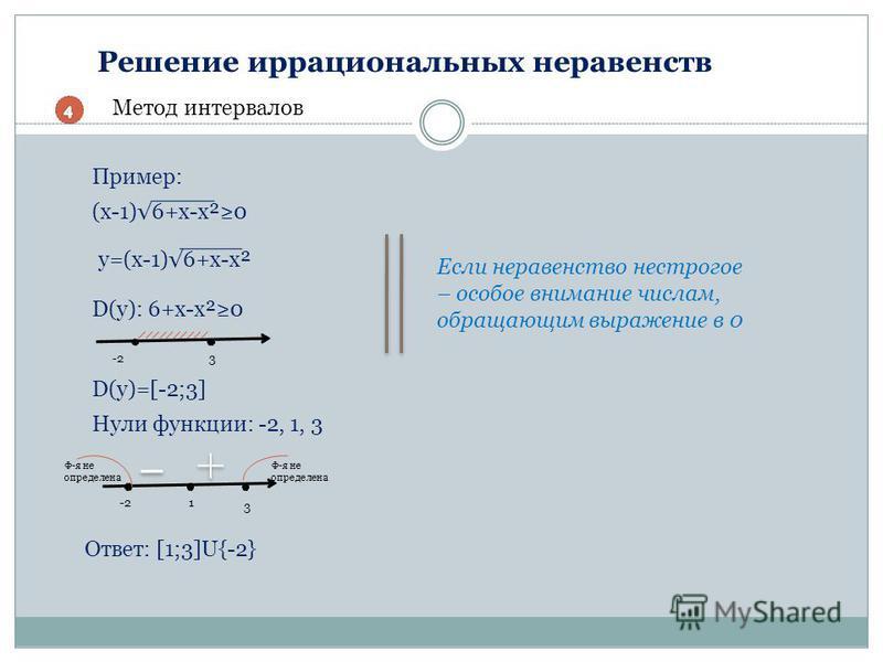 Решение иррациональных неравенств Метод интервалов Пример: (x-1)6+x-x²0 D(y): 6+x-x²0 D(y)=[-2;3] Нули функции: -2, 1, 3 -21 3 Ф-я не определена Если неравенство нестрогое – особое внимание числам, обращающим выражение в 0 Ответ: [1;3]U{-2} -2-23 y=(