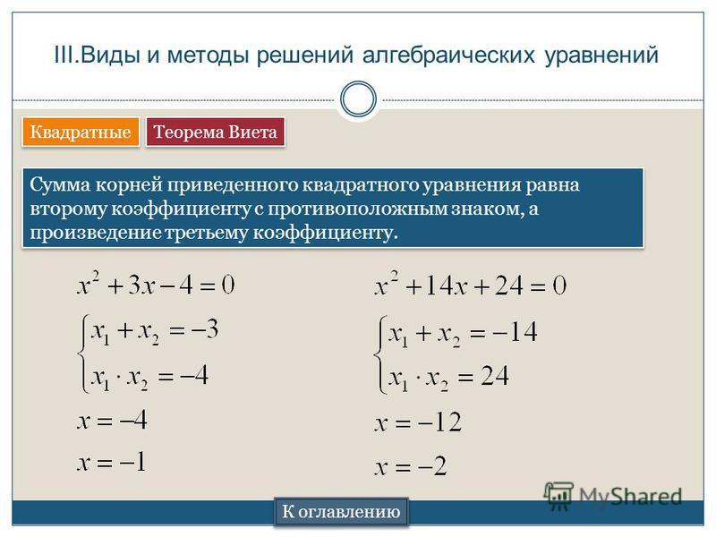Теорема Виета III.Виды и методы решений алгебраических уравнений Квадратные Сумма корней приведенного квадратного уравнения равна второму коэффициенту с противоположным знаком, а произведение третьему коэффициенту. К оглавлению