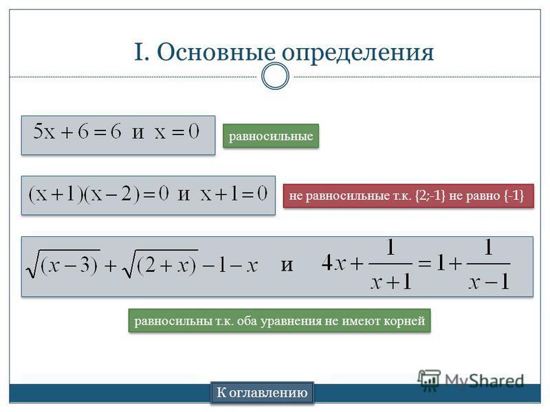 I. Основные определения К оглавлению и равносильные не равносильные т.к. {2;-1} не равно {-1} равносильны т.к. оба уравнения не имеют корней