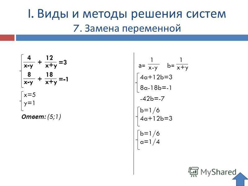 I. Виды и методы решения систем 7. Замена переменной 4 x-y 12 x+y + =3 8 x-y 18 x+y + =-1 1 x-y а= 1 x+y b=b= 4a+12b=3 8a-18b=-1 b=1/6 4a+12b=3 -42b=-7 b=1/6 a=1/4 x=5 y=1 Ответ: ( 5 ; 1 )