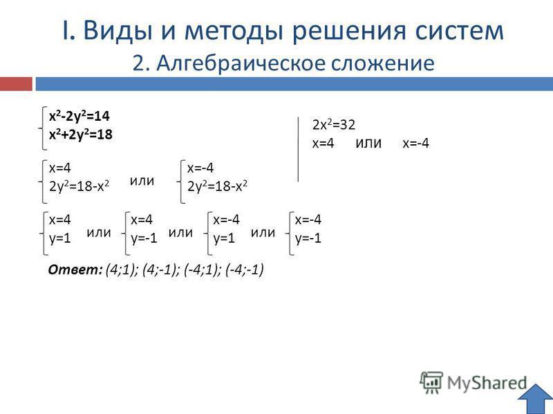 I. Виды и методы решения систем 2. Алгебраическое сложение x 2 -2y 2 =14 x 2 +2y 2 =18 2x 2 =32 x=4 или x=-4 Ответ: (4;1); (4;-1); (-4;1); (-4;-1) x=4 2y 2 =18-x 2 x=-4 2y 2 =18-x 2 x=4 y=1 x=4 y=-1 x=-4 y=1 x=-4 y=-1 или