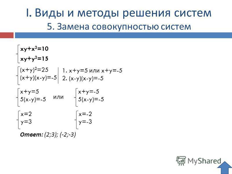 I. Виды и методы решения систем 5. Замена совокупностью систем xy+x 2 =10 xy+y 2 =15 (x+y) 2 =25 (x+y)(x-y)=-5 x+y=5 5(x-y)=-5 x+y=-5 5(x-y)=-5 или Ответ: (2;3); (-2;-3) 1. x+y=5 или x+y=-5 2. (x-y)(x-y)=-5 x=2 y=3 x=-2 y=-3
