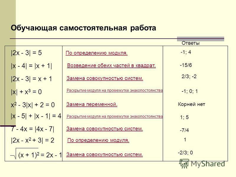 |2x - 3| = 5 |x - 4| = |x + 1| |2x - 3| = x + 1 |x| + x 3 = 0 x 2 - 3|x| + 2 = 0 |x - 5| + |x - 1| = 4 7 - 4x = |4x - 7| |2x - x 2 + 3| = 2 (x + 1) 2 = 2x - 1 По определению модуля. Замена совокупностью систем. Раскрытие модуля на промежутке знакопос