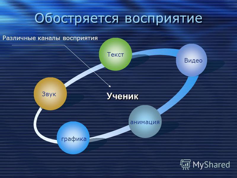Что дает использование ИД? 2. Повышение интереса и мотивации 3. Индивидуализация обучения 4. Эффективность подачи материала 1. Неограниченные ресурсы