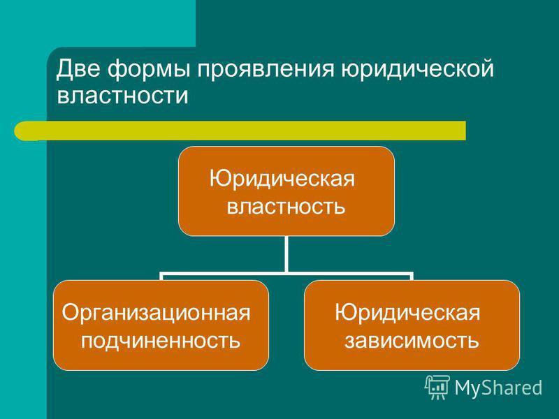 Две формы проявления юридической властности Юридическая властность Организационная подчиненность Юридическая зависимость