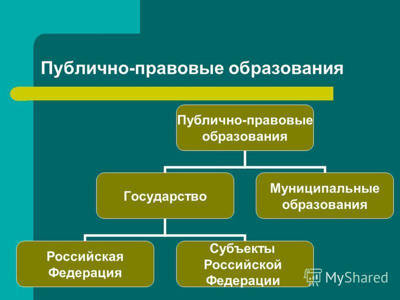 Публично-правовые образования Публично- правовые образования Государство Российская Федерация Субъекты Российской Федерации Муниципальные образования