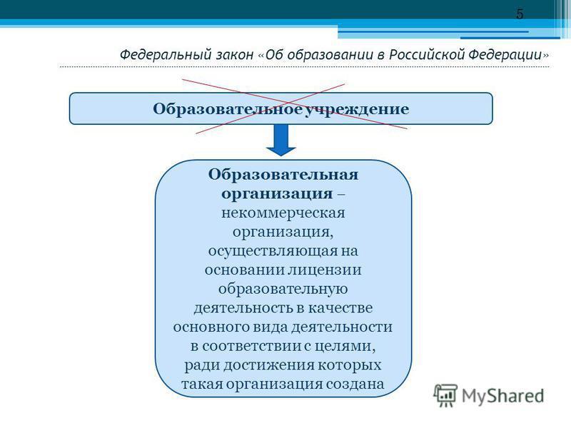 Федеральный закон «Об образовании в Российской Федерации» ------------------------------------------------------------------------------------------------------------------------------------------------------------------------------------------------