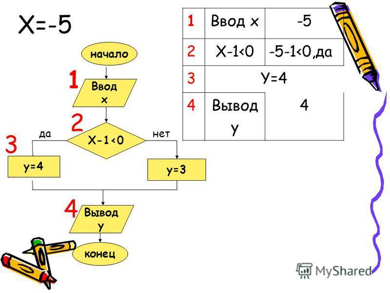 Ввод x X-1<0 y=3 y=4 Вывод y конец да-нет начало 1 1Ввод x-5 2X-1<0-5-1<0,да 3Y=4 4Вывод y 4 2 3 4 X=-5