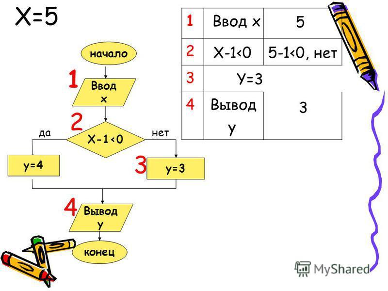 Ввод x X-1<0 y=3 y=4 Вывод y конец да-нет начало 1 1 2 3 4 2 3 4 X=5 Ввод x X-1<0 Y=3 5 5-1<0, 3 Вывод y нет