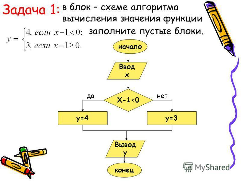 Задача 1: в блок – схеме алгоритма вычисления значения функции заполните пустые блоки. Ввод x X-1<0 y=3y=4 Вывод y конец да-нет начало