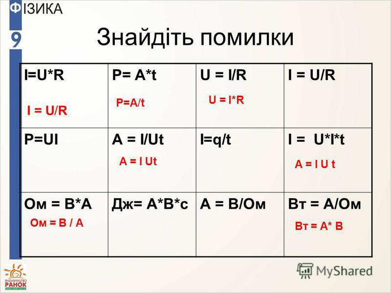Знайдіть помилки I=U*RР= A*tU = I/RI = U/R Р=UIА = I/UtІ=q/tI = U*І*t Ом = В*АДж= А*В*сА = В/ОмВт = А/Ом I = U/R Ом = В / А Р=А/t A = I Ut U = I*R Вт = А* В A = I U t
