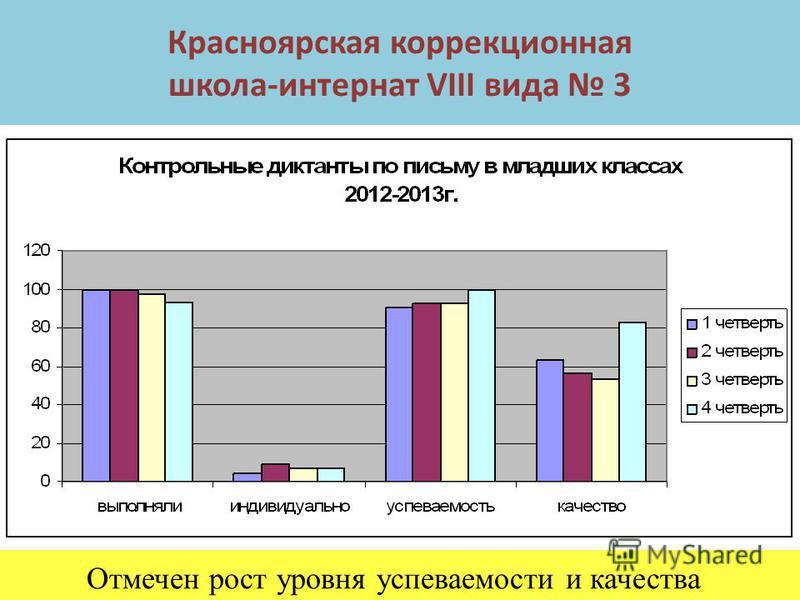 Красноярская коррекционная школа-интернат VIII вида 3 Отмечен рост уровня успеваемости и качества