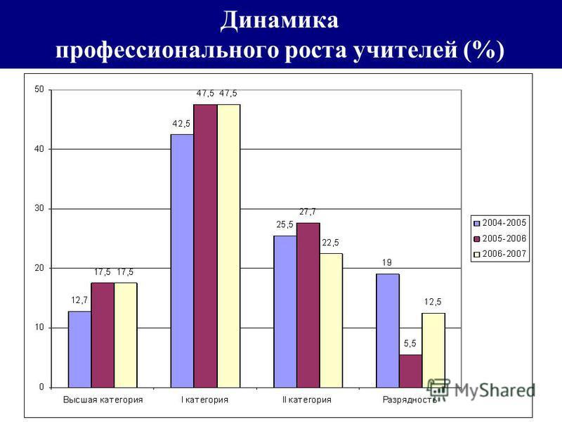 Динамика профессионального роста учителей (%)