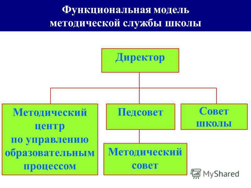 Функциональная модель методической службы школы Директор Педсовет Совет школы Методический центр по управлению образовательным процессом Методический совет