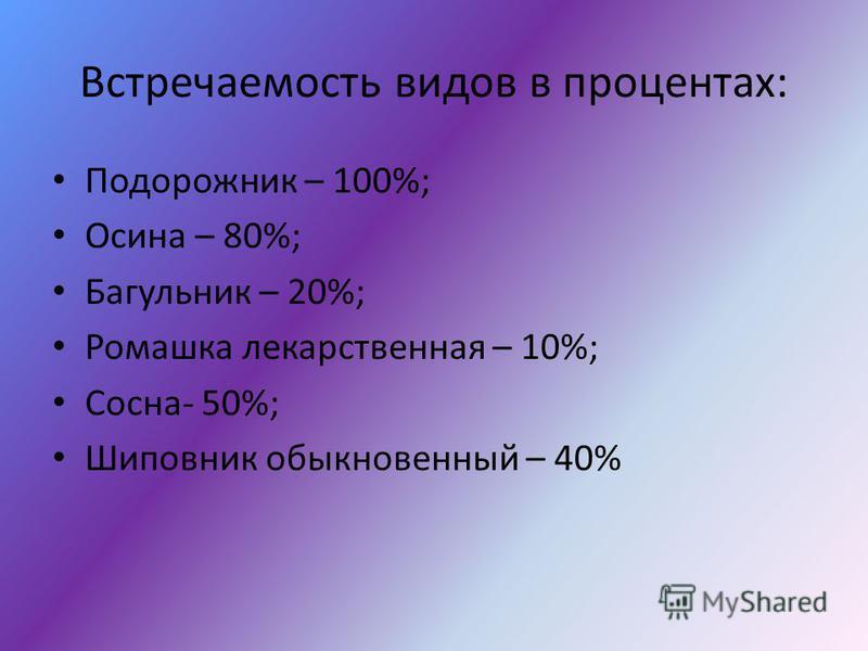 Встречаемость видов в процентах: Подорожник – 100%; Осина – 80%; Багульник – 20%; Ромашка лекарственная – 10%; Сосна- 50%; Шиповник обыкновенный – 40%