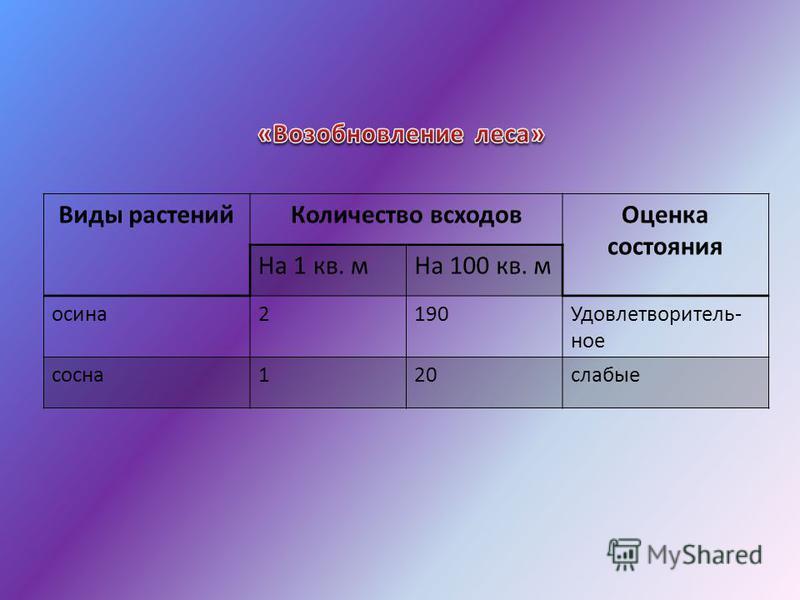 Виды растений Количество всходов Оценка состояния На 1 кв. м На 100 кв. м осина 2190Удовлетворитель- ное сосна 120 слабые