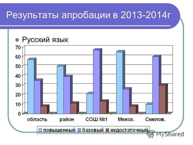 Результаты апробации в 2013-2014 г Русский язык