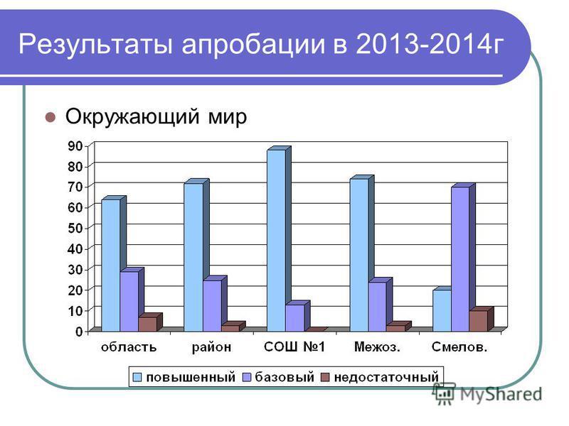 Результаты апробации в 2013-2014 г Окружающий мир
