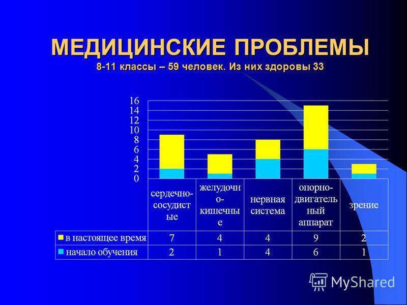 МЕДИЦИНСКИЕ ПРОБЛЕМЫ 8-11 классы – 59 человек. Из них здоровы 33