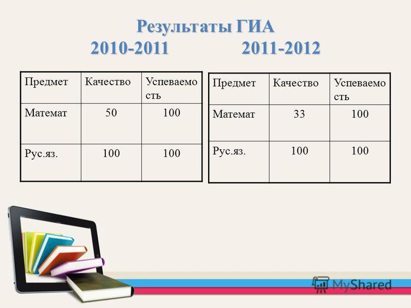 Результаты ГИА 2010-2011 2011-2012 Предмет КачествоУспеваемо сть Математ 33100 Рус.яз.100 Предмет КачествоУспеваемо сть Математ 50100 Рус.яз.100