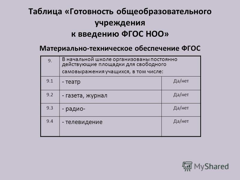 Таблица «Готовность общеобразовательного учреждения к введению ФГОС НОО» Материально-техническое обеспечение ФГОС 9. В начальной школе организованы постоянно действующие площадки для свободного самовыражения учащихся, в том числе: 9.1 - театр Да/нет