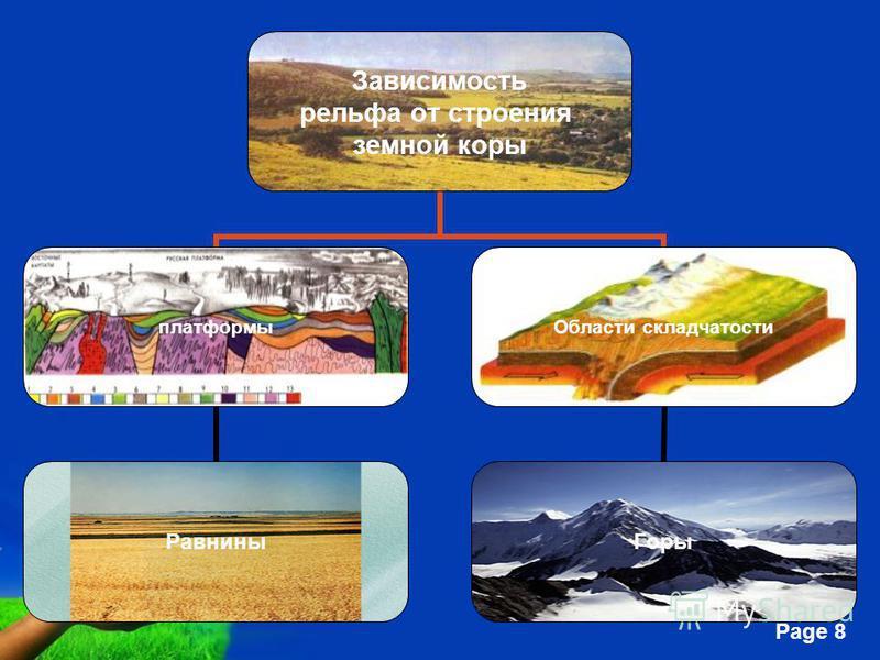 Free Powerpoint Templates Page 8 Зависимость рельефа от строения земной коры платформы Равнины Области складчатости Горы