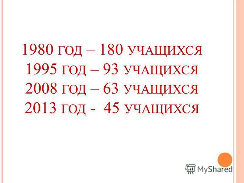 1980 ГОД – 180 УЧАЩИХСЯ 1995 ГОД – 93 УЧАЩИХСЯ 2008 ГОД – 63 УЧАЩИХСЯ 2013 ГОД - 45 УЧАЩИХСЯ