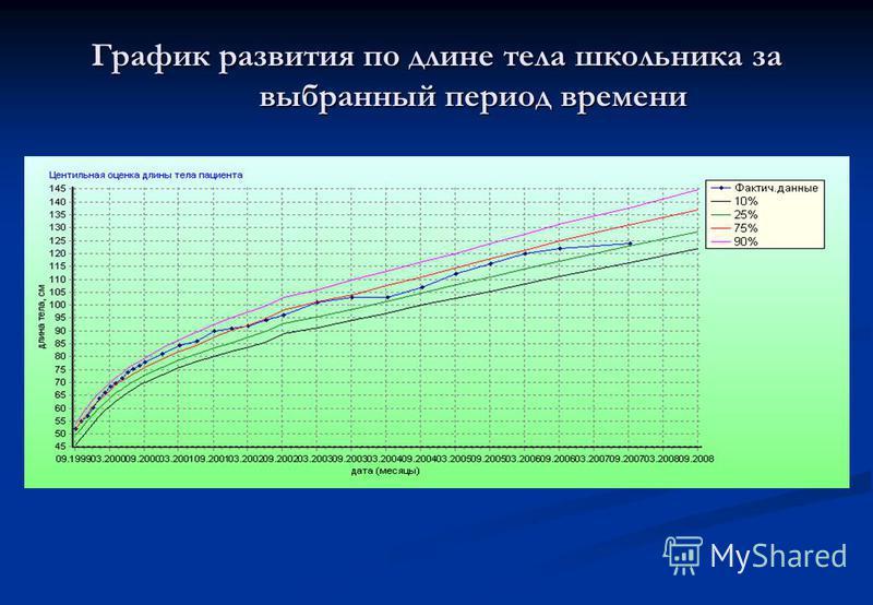 График развития по длине тела школьника за выбранный период времени