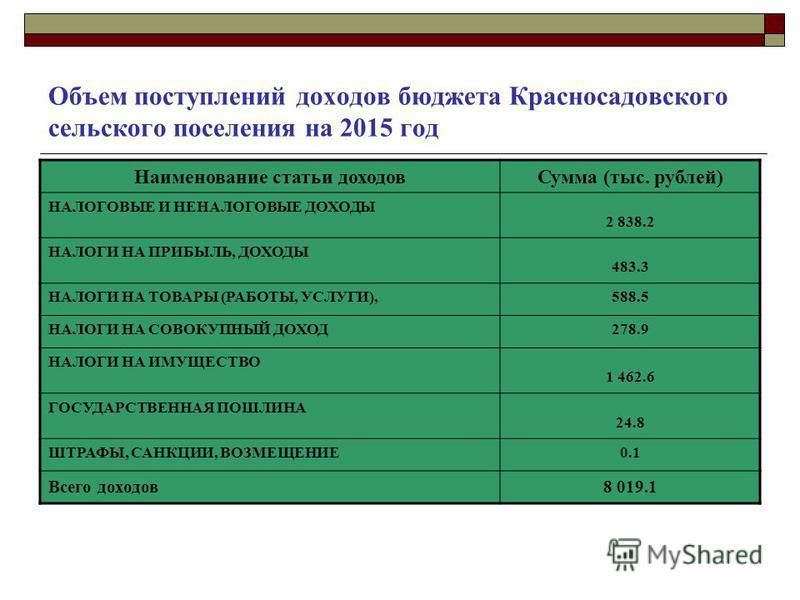 Объем поступлений доходов бюджета Красносадовского сельского поселения на 2015 год Наименование статьи доходов Сумма (тыс. рублей) НАЛОГОВЫЕ И НЕНАЛОГОВЫЕ ДОХОДЫ 2 838.2 НАЛОГИ НА ПРИБЫЛЬ, ДОХОДЫ 483.3 НАЛОГИ НА ТОВАРЫ (РАБОТЫ, УСЛУГИ),588.5 НАЛОГИ Н