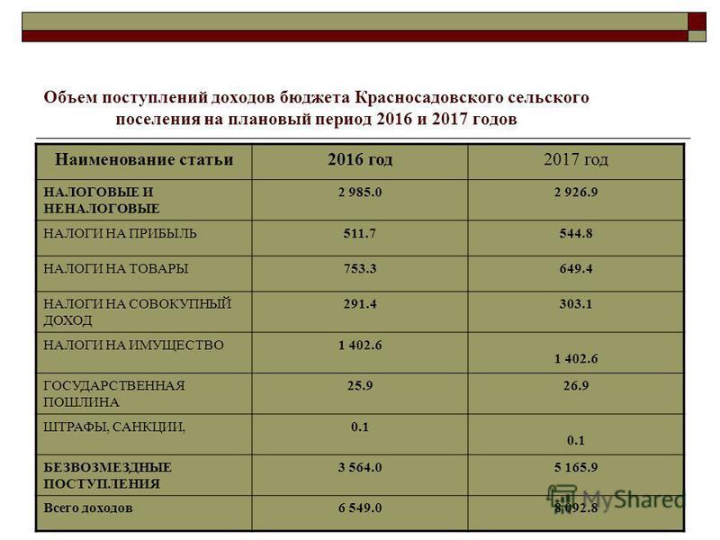Объем поступлений доходов бюджета Красносадовского сельского поселения на плановый период 2016 и 2017 годов Наименование статьи 2016 год 2017 год НАЛОГОВЫЕ И НЕНАЛОГОВЫЕ 2 985.02 926.9 НАЛОГИ НА ПРИБЫЛЬ511.7544.8 НАЛОГИ НА ТОВАРЫ753.3649.4 НАЛОГИ НА