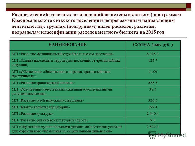 Распределение бюджетных ассигнований по целевым статьям ( программам Красносадовского сельского поселения и не программным направлениям деятельности), группам (подгруппам) видов расходов, разделам, подразделам классификации расходов местного бюджета