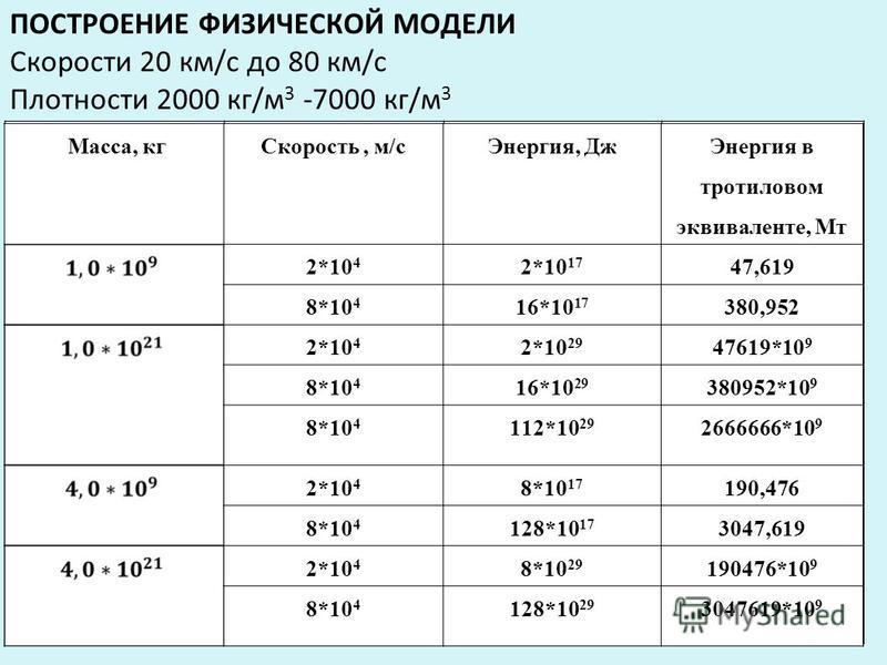 ПОСТРОЕНИЕ ФИЗИЧЕСКОЙ МОДЕЛИ Скорости 20 км/с до 80 км/с Плотности 2000 кг/м 3 -7000 кг/м 3 Масса, кг Скорость, м/с Энергия, Дж Энергия в тротиловом эквиваленте, Мт 2*10 4 2*10 17 47,619 8*10 4 16*10 17 380,952 2*10 4 2*10 29 47619*10 9 8*10 4 16*10