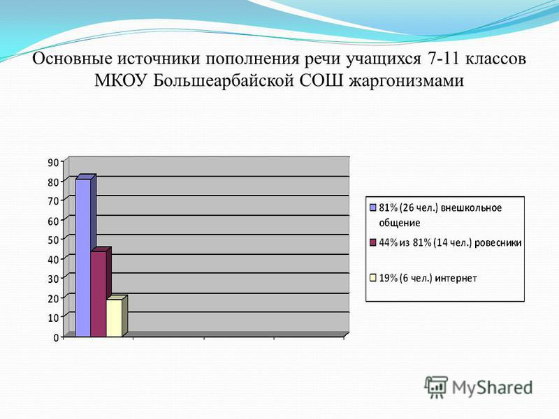 Основные источники пополнения речи учащихся 7-11 классов МКОУ Большеарбайской СОШ жаргонизмами