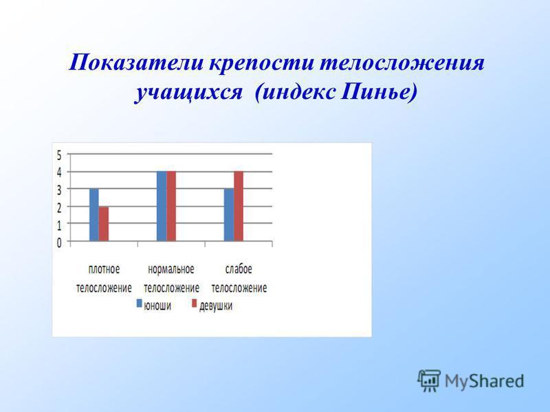 Показатели крепости телосложения учащихся (индекс Пинье)