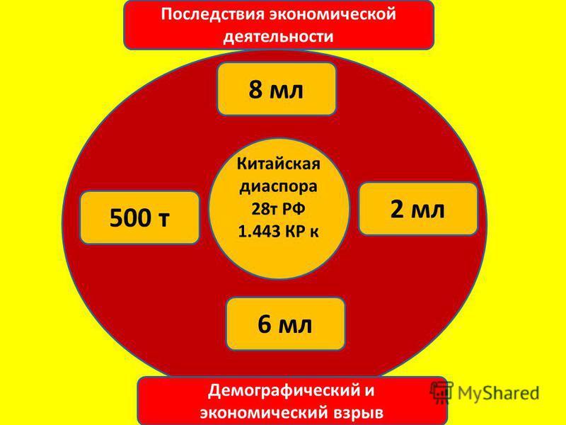 Китайская диаспора 28 т РФ 1.443 КР к 500 т 2 мл 6 мл 8 мл Последствия экономической деятельности Демографический и экономический взрыв