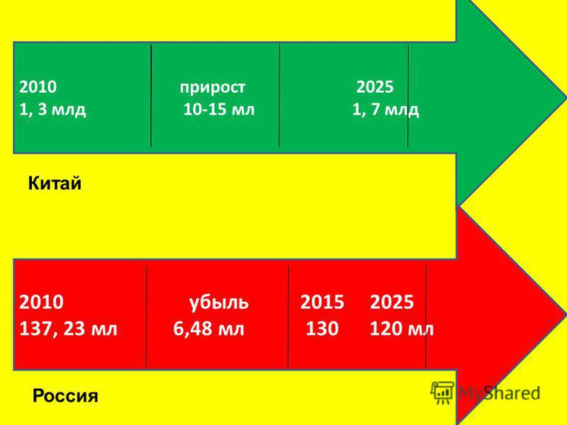 2010 прирост 2025 1, 3 млд 10-15 мл 1, 7 млд 2010 убыль 2015 2025 137, 23 мл 6,48 мл 130 120 мл Китай Россия