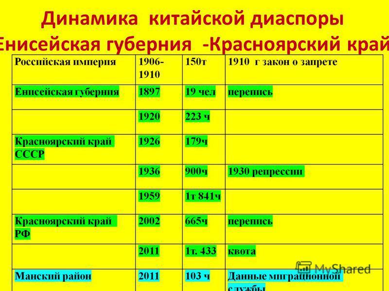 Динамика китайской диаспоры Енисейская губерния -Красноярский край