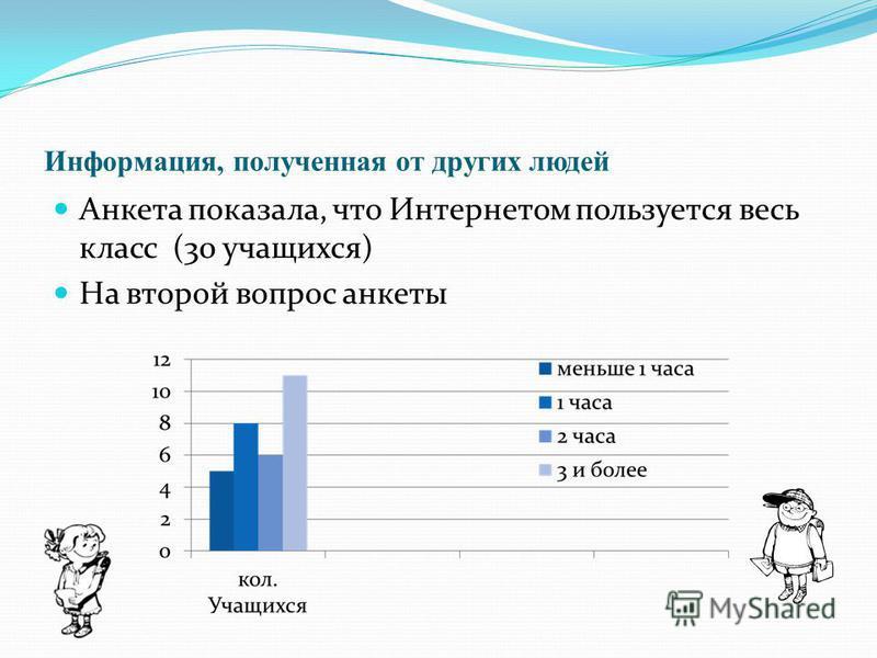 Информация, полученная от других людей Анкета показала, что Интернетом пользуется весь класс (30 учащихся) На второй вопрос анкеты