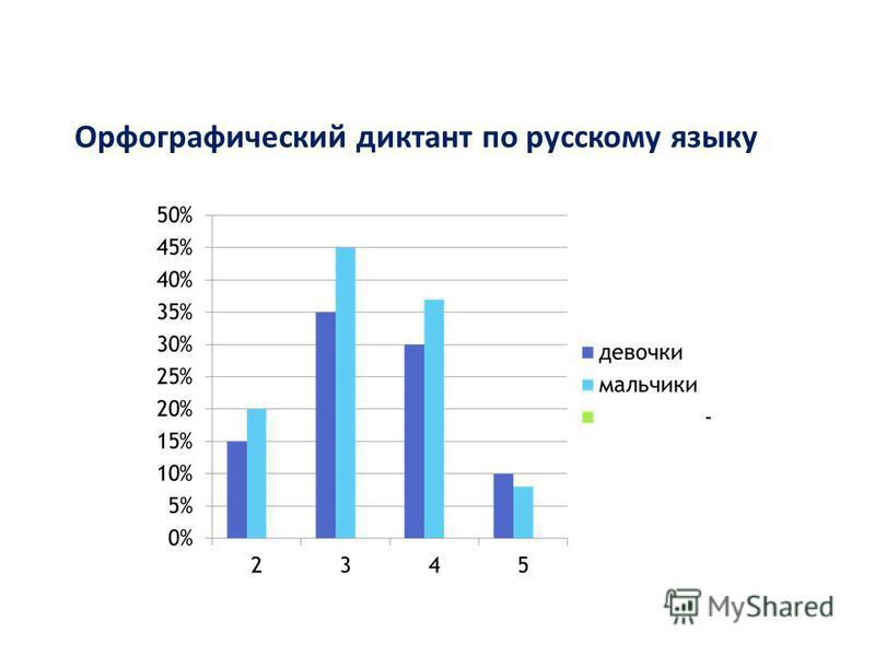 Орфографический диктант по русскому языку