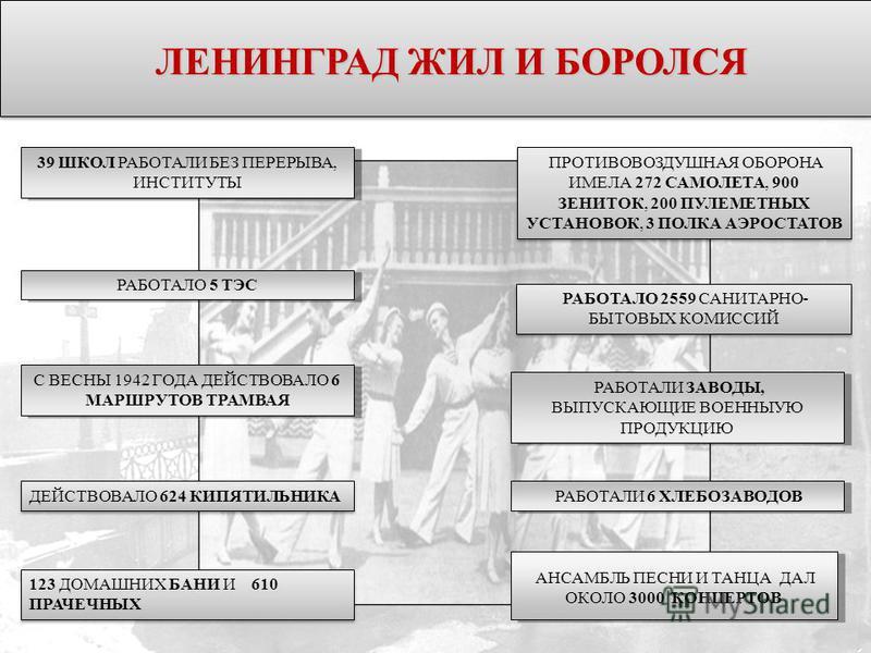 39 ШКОЛ РАБОТАЛИ БЕЗ ПЕРЕРЫВА, ИНСТИТУТЫ С ВЕСНЫ 1942 ГОДА ДЕЙСТВОВАЛО 6 МАРШРУТОВ ТРАМВАЯ РАБОТАЛИ 6 ХЛЕБОЗАВОДОВ РАБОТАЛО 5 ТЭС РАБОТАЛО РАДИО АНСАМБЛЬ ПЕСНИ И ТАНЦА ДАЛ ОКОЛО 3000 КОНЦЕРТОВ ЛЕНИНГРАД ЖИЛ И БОРОЛСЯ РАБОТАЛИ ЗАВОДЫ, ВЫПУСКАЮЩИЕ ВОЕН