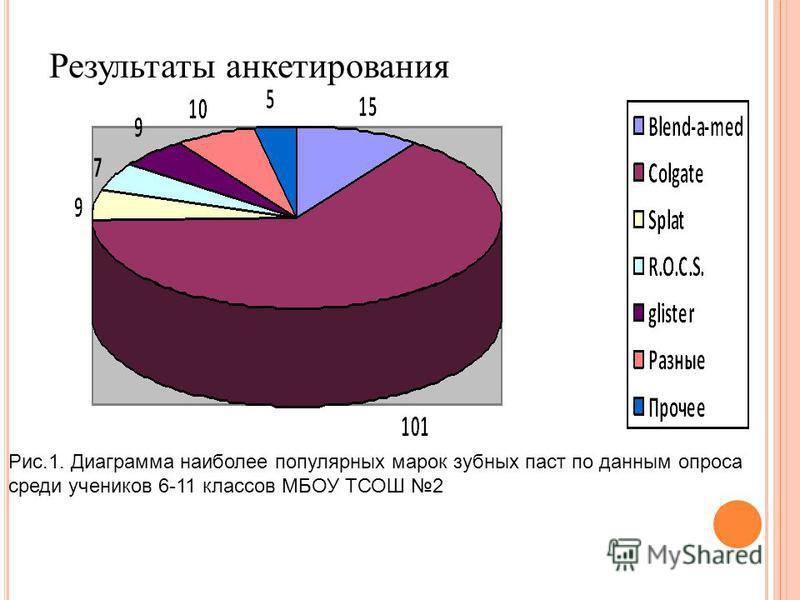 Результаты анкетирования Рис.1. Диаграмма наиболее популярных марок зубных паст по данным опроса среди учеников 6-11 классов МБОУ ТСОШ 2