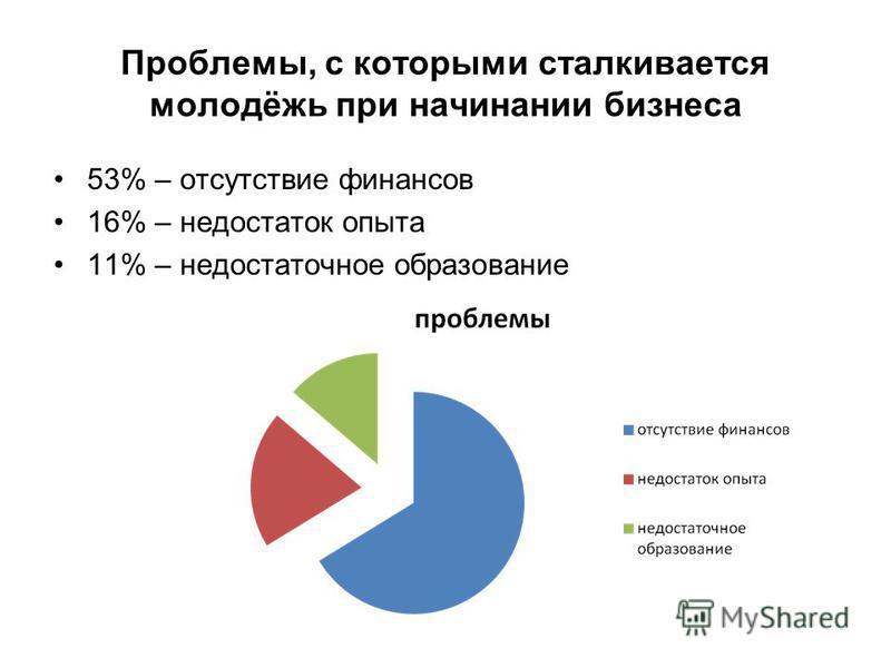 Проблемы, с которыми сталкивается молодёжь при начинании бизнеса 53% – отсутствие финансов 16% – недостаток опыта 11% – недостаточное образование