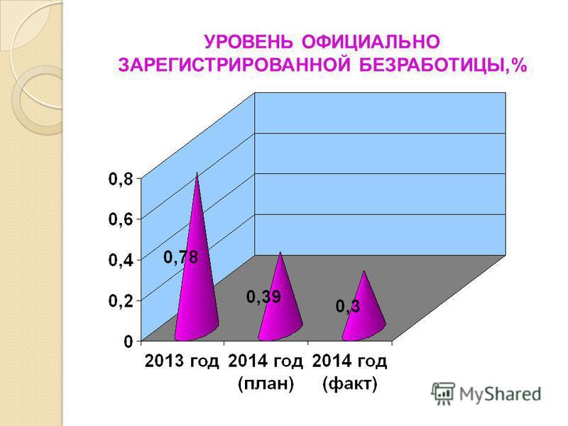 УРОВЕНЬ ОФИЦИАЛЬНО ЗАРЕГИСТРИРОВАННОЙ БЕЗРАБОТИЦЫ,%