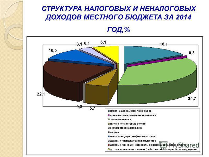 СТРУКТУРА НАЛОГОВЫХ И НЕНАЛОГОВЫХ ДОХОДОВ МЕСТНОГО БЮДЖЕТА ЗА 2014 ГОД,%