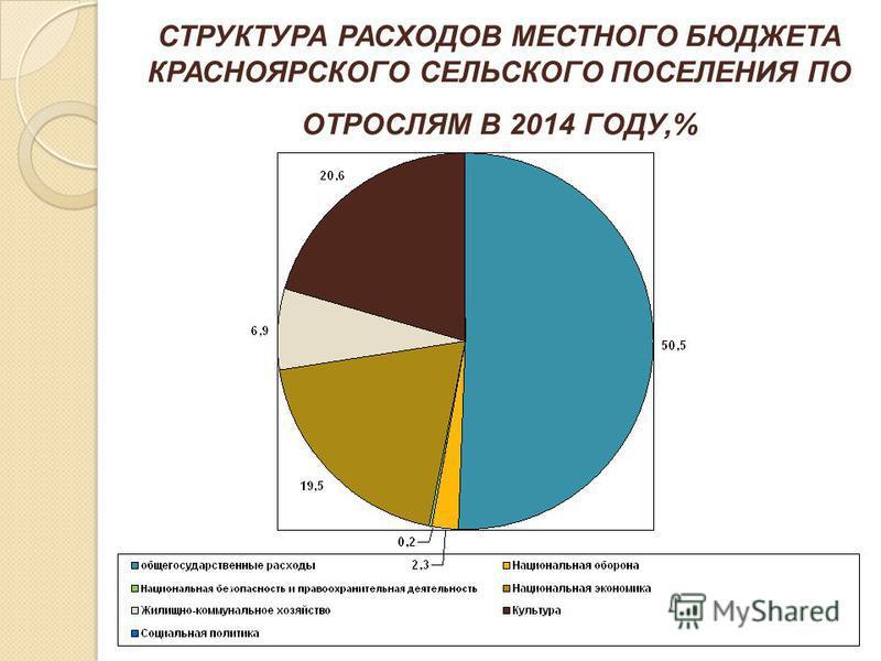 СТРУКТУРА РАСХОДОВ МЕСТНОГО БЮДЖЕТА КРАСНОЯРСКОГО СЕЛЬСКОГО ПОСЕЛЕНИЯ ПО ОТРОСЛЯМ В 2014 ГОДУ,%