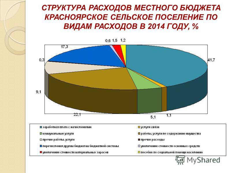 СТРУКТУРА РАСХОДОВ МЕСТНОГО БЮДЖЕТА КРАСНОЯРСКОЕ СЕЛЬСКОЕ ПОСЕЛЕНИЕ ПО ВИДАМ РАСХОДОВ В 2014 ГОДУ, %