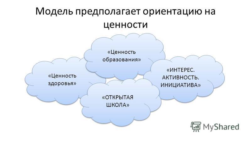Модель предполагает ориентацию на ценности «Ценность здоровья» «Ценность образования» «ИНТЕРЕС. АКТИВНОСТЬ. ИНИЦИАТИВА» «ИНТЕРЕС. АКТИВНОСТЬ. ИНИЦИАТИВА» «ОТКРЫТАЯ ШКОЛА»